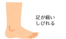 関節炎/腰から/末梢神経から/血管